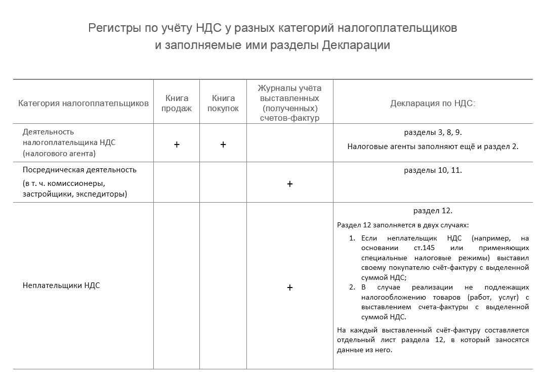 инструкция по работе в программе пик ндс